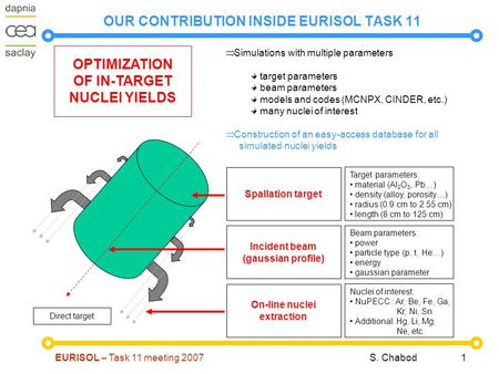 EURISOL – Task 11 meeting 2007S. Chabod 1 OUR CONTRIBUTION INSIDE EURISOL TASK 11 OPTIMIZATION OF IN-TARGET NUCLEI YIELDS Target parameters: material (Al.