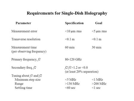 Requirements for Single-Dish Holography Parameter Specification Goal Measurement error <10  m rms <5  m rms Transverse resolution <0.1 m <0.1 m Measurement.
