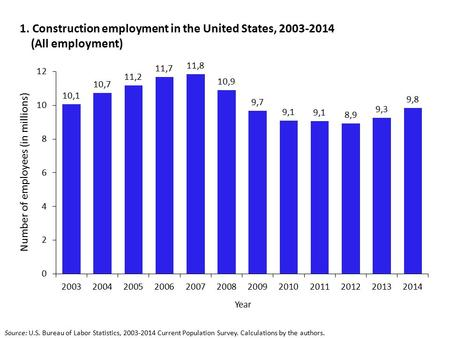 1. Construction employment in the United States, 2003-2014 (All employment) Source: U.S. Bureau of Labor Statistics, 2003-2014 Current Population Survey.
