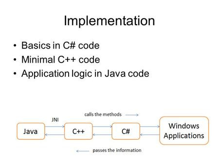 Implementation Basics in C# code Minimal C++ code Application logic in Java code.