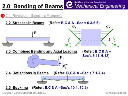 Bending of Beams MECHENG242 Mechanics of Materials 2.2 Stresses in Beams (Refer: B,C & A –Sec's 6.3-6.6) 2.3 Combined Bending and Axial Loading (Refer: