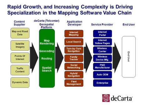 Rapid Growth, and Increasing Complexity is Driving Specialization in the Mapping Software Value Chain Content Supplier deCarta (Telcontar) Geospatial Platform.