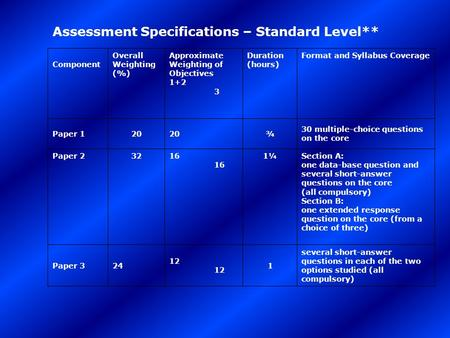 Assessment Specifications – Standard Level** Component Overall Weighting (%) Approximate Weighting of Objectives 1+2 3 Duration (hours) Format and Syllabus.
