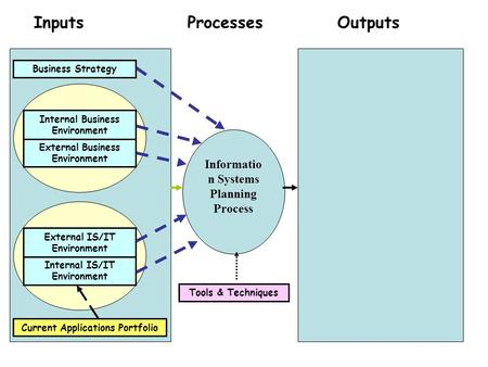 Inputs Processes Outputs Information Systems Planning Process