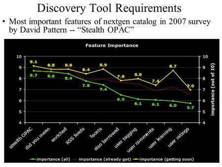 "Discovery Tool Requirements Most important features of nextgen catalog in 2007 survey by David Pattern -- ""Stealth OPAC"""