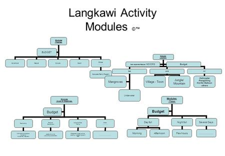 Langkawi Activity Modules ©™ Modules -Themes- AdventureNatureCulture Sport Others …………. Spouses/Family Program BUDGET Modules -Location- Sea Underwater.
