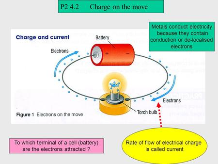 Rate of flow of electrical charge is called current P2 4.2 Charge on the move Metals conduct electricity because they contain conduction or de-localised.