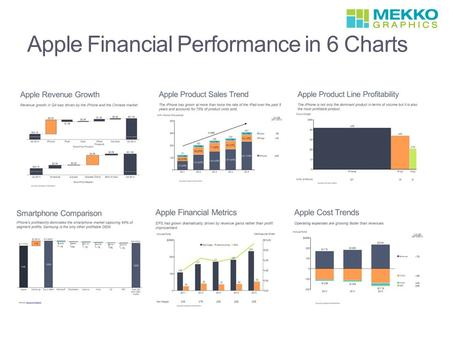 Apple Financial Performance in 6 Charts. Apple Revenue Growth Revenue growth is driven by the iPhone and the Chinese market. Tip: Use a cascade chart,