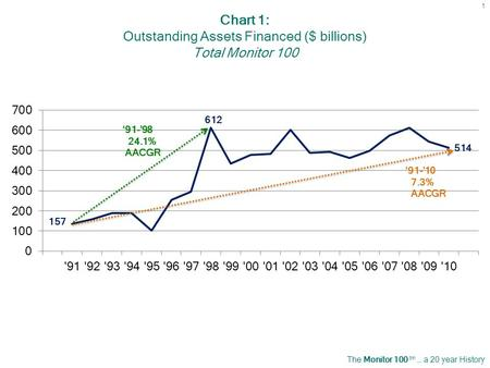 The Monitor 100 tm … a 20 year History 1 Chart 1: Outstanding Assets Financed ($ billions) Total Monitor 100.