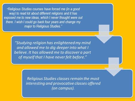 """ Religious Studies courses have forced me (in a good way) to read lot about different religions and it has exposed me to new ideas, which I never thought."