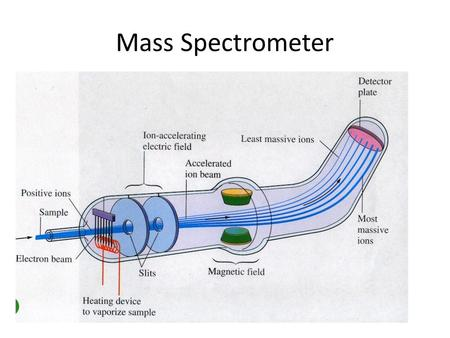 Mass Spectrometer. *The actual mass of atoms was not known until the invention of the mass spectrometer. *In a mass spectrometer, ions of high mass deflect.