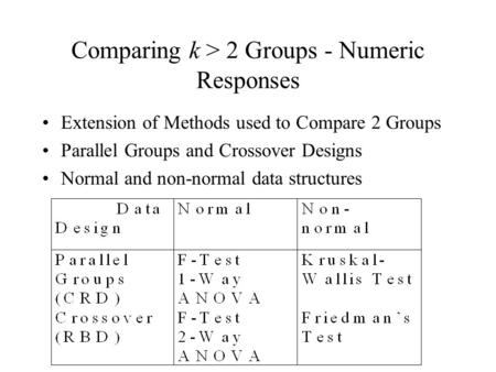 Comparing k > 2 Groups - Numeric Responses Extension of Methods used to Compare 2 Groups Parallel Groups and Crossover Designs Normal and non-normal data.