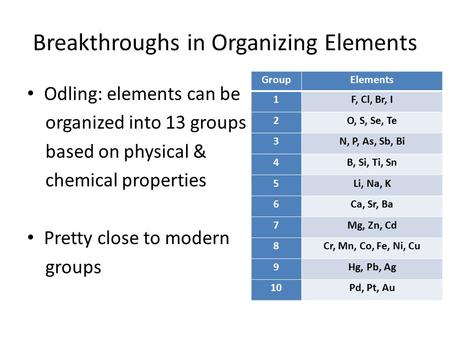 Breakthroughs in Organizing Elements Odling: elements can be organized into 13 groups based on physical & chemical properties Pretty close to modern groups.