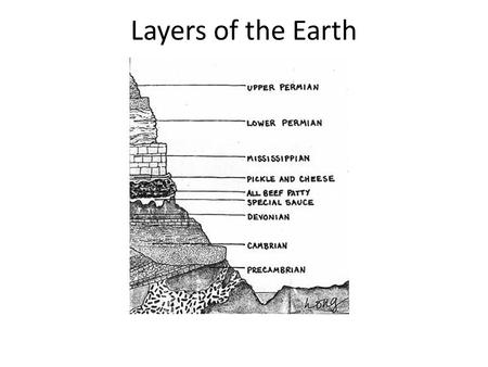 Layers of the Earth. 18.1 The Geologic Time Scale The Geologic column – represents a timeline of Earth's history, with the oldest fossils at the bottom.