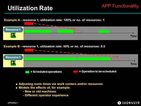 APPGE08a1 1 Utilization Rate APP Functionality = Scheduled operations = Operation to be scheduled Example A - resource 1, utilization rate: 100% or no.