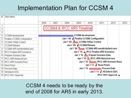 Implementation Plan for CCSM 4 CCSM 4 needs to be ready by the end of 2008 for AR5 in early 2013.