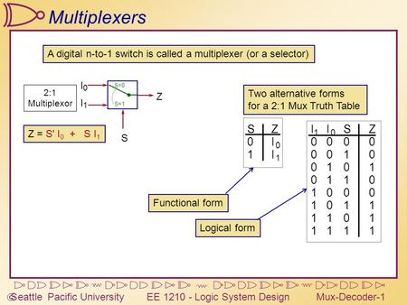  Seattle Pacific University EE 1210 - Logic System DesignMux-Decoder-1 Multiplexers Two alternative forms for a 2:1 Mux Truth Table Functional form Logical.