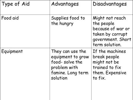 Type of AidAdvantagesDisadvantages Food aidSupplies food to the hungry Might not reach the people because of war or taken by corrupt government. Short.