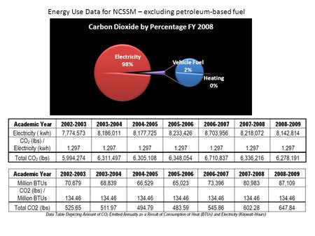 Energy Use Data for NCSSM – excluding petroleum-based fuel.