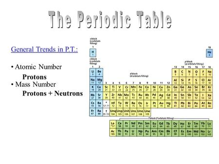 General Trends in P.T.: Atomic Number Mass Number Protons Protons + Neutrons.