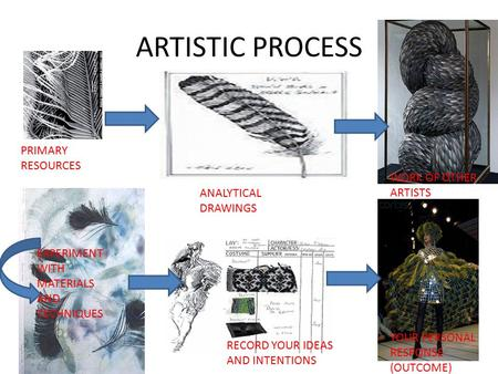 ARTISTIC PROCESS PRIMARY RESOURCES ANALYTICAL DRAWINGS WORK OF OTHER ARTISTS EXPERIMENT WITH MATERIALS AND TECHNIQUES RECORD YOUR IDEAS AND INTENTIONS.
