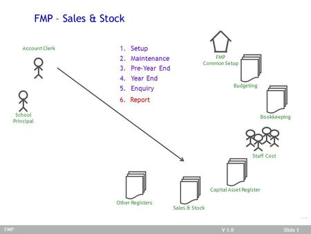 V 03.02.01Slide 1V 1.0Slide 1 FMP/Sales & Stock FMP – Sales & Stock Account Clerk School Principal FMP Common Setup Budgeting Bookkeeping Staff Cost Capital.