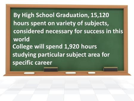 By High School Graduation, 15,120 hours spent on variety of subjects, considered necessary for success in this world College will spend 1,920 hours studying.