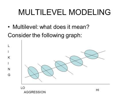 MULTILEVEL MODELING Multilevel: what does it mean? Consider the following graph: LIKINGLIKING AGGRESSION LO HI.