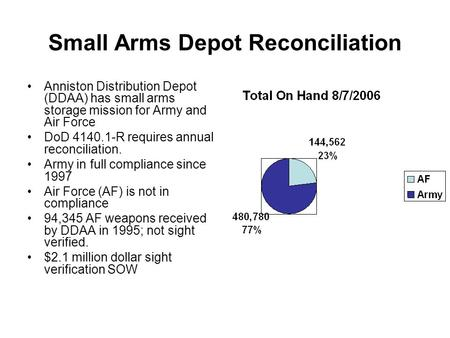 Small Arms Depot Reconciliation Anniston Distribution Depot (DDAA) has small arms storage mission for Army and Air Force DoD 4140.1-R requires annual reconciliation.