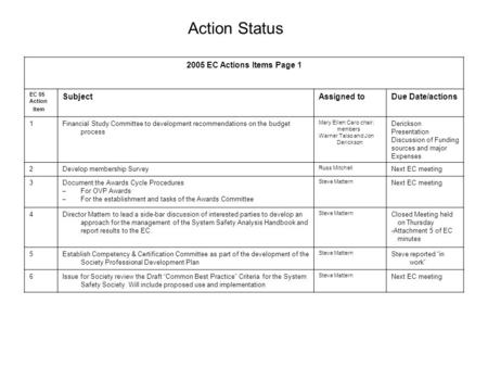 Action Status 2005 EC Actions Items Page 1 EC 05 Action Item SubjectAssigned toDue Date/actions 1Financial Study Committee to development recommendations.
