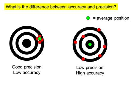What is the difference between accuracy and precision? Good precision Low accuracy = average position Low precision High accuracy.