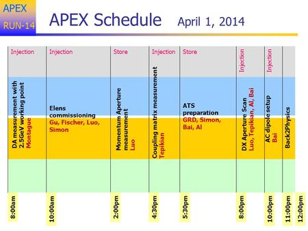APEX RUN-14 APEX Schedule April 1, 2014 8:00am Store Elens commissioning Gu, Fischer, Luo, Simon 10:00am 4:30pm2:00pm AC dipole setup Bai Momentum Aperture.