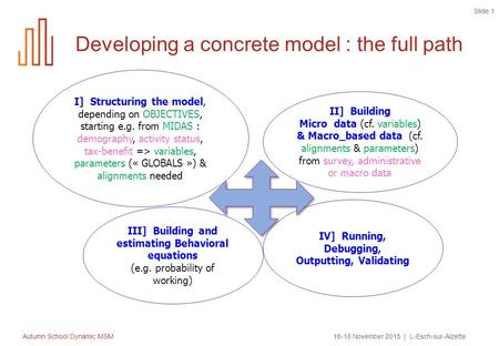 Autumn School Dynamic MSM16-18 November 2015 | L-Esch-sur-Alzette Slide 1 Developing a concrete model : the full path II] Building Micro data (cf. variables)