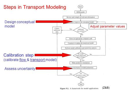(Z&B) Steps in Transport Modeling Calibration step (calibrate flow & transport model) Adjust parameter values Design conceptual model Assess uncertainty.