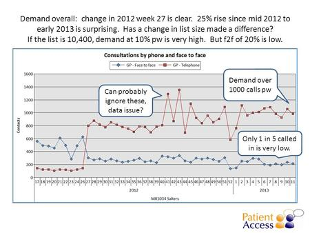 Demand overall: change in 2012 week 27 is clear. 25% rise since mid 2012 to early 2013 is surprising. Has a change in list size made a difference? If the.
