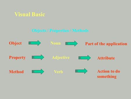 Visual Basic Objects / Properties / Methods PropertyAdjective ObjectNoun Part of the application Attribute MethodVerb Action to do something.