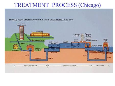 TREATMENT PROCESS (Chicago). CRIBS CHICAGO – WATER TREATMENT.