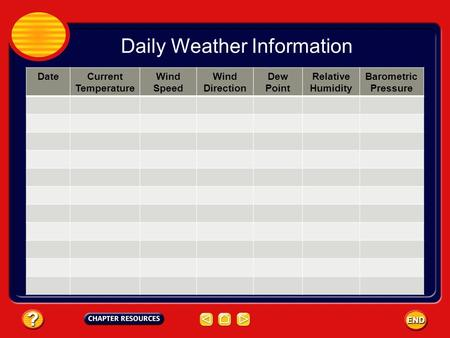 Daily Weather Information