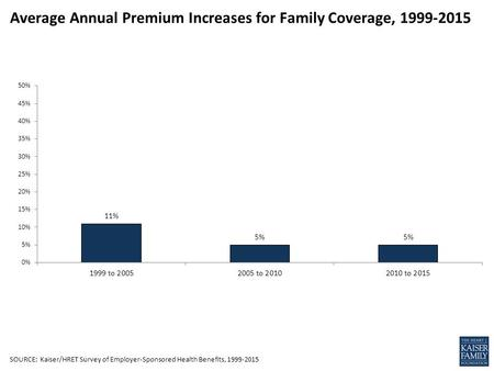 Average Annual Premium Increases for Family Coverage,