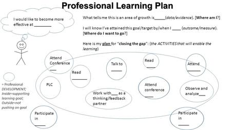 Professional Learning Plan I would like to become more effective at ________ What tells me this is an area of growth is_____(data/evidence). [Where am.