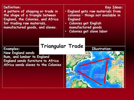 Definition: A pattern of shipping or trade in the shape of a triangle between England, the Colonies, and Africa for trading raw materials, manufactured.