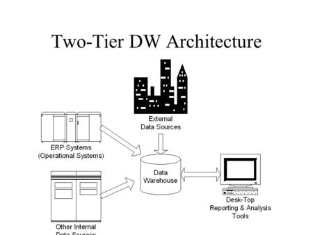 Two-Tier DW Architecture. Three-Tier DW Architecture.