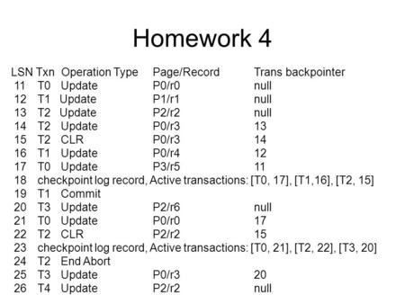 Homework 4 LSN Txn Operation Type Page/RecordTrans backpointer 11 T0 UpdateP0/r0null 12 T1 UpdateP1/r1null 13 T2 UpdateP2/r2null 14 T2 UpdateP0/r313 15.