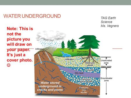 WATER UNDERGROUND TAG Earth Science Ms. Vegners Note: This is not the picture you will draw on your paper. It's just a cover photo.