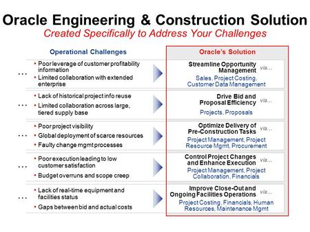 Oracle Engineering & Construction Solution Created Specifically to Address Your Challenges Operational Challenges … … … … … Oracle's Solution Streamline.