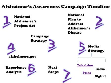 National Alzheimer's Project Act Alzheimer's Awareness Campaign Timeline National Plan to Address Alzheimer's Disease Campaign Strategy alzheimers.gov.