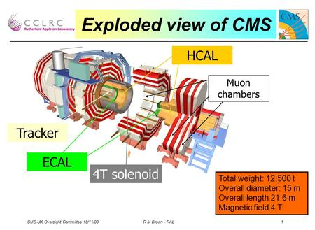 CMS-UK Oversight Committee 18/11/03 R M Brown - RAL 1 Exploded view of CMS ECAL Tracker HCAL 4T solenoid Muon chambers Total weight: 12,500 t Overall diameter: