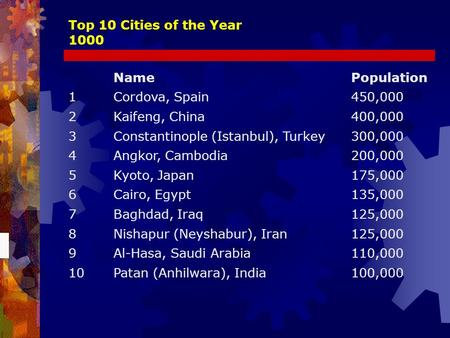 Top 10 Cities of the Year 1000 NamePopulation 1Cordova, Spain450,000 2Kaifeng, China400,000 3Constantinople (Istanbul), Turkey300,000 4Angkor, Cambodia200,000.