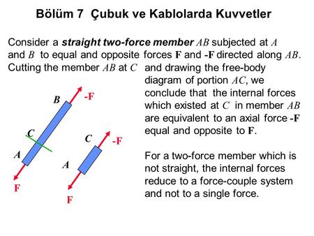 Consider a straight two-force member AB subjected at A and B to equal and opposite forces F and -F directed along AB. Cutting the member AB at C A B C.
