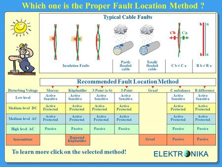 Which one is the Proper Fault Location Method ?